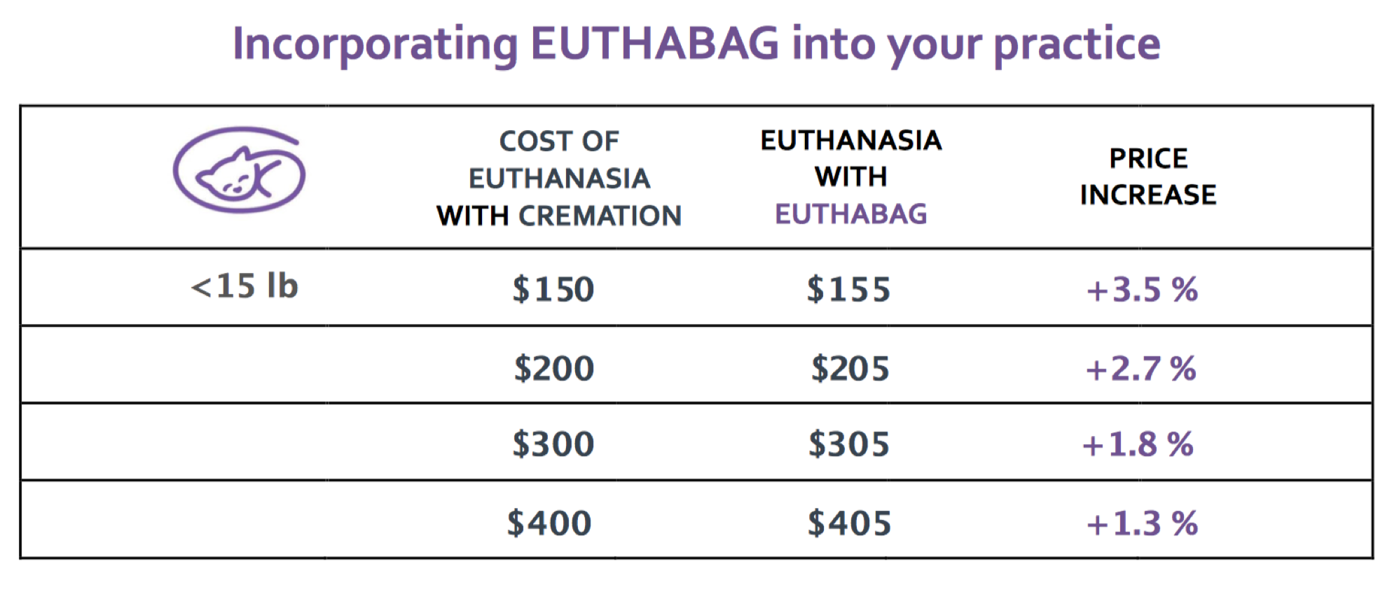 Impact of incorporating EUTHABAG on the price of services