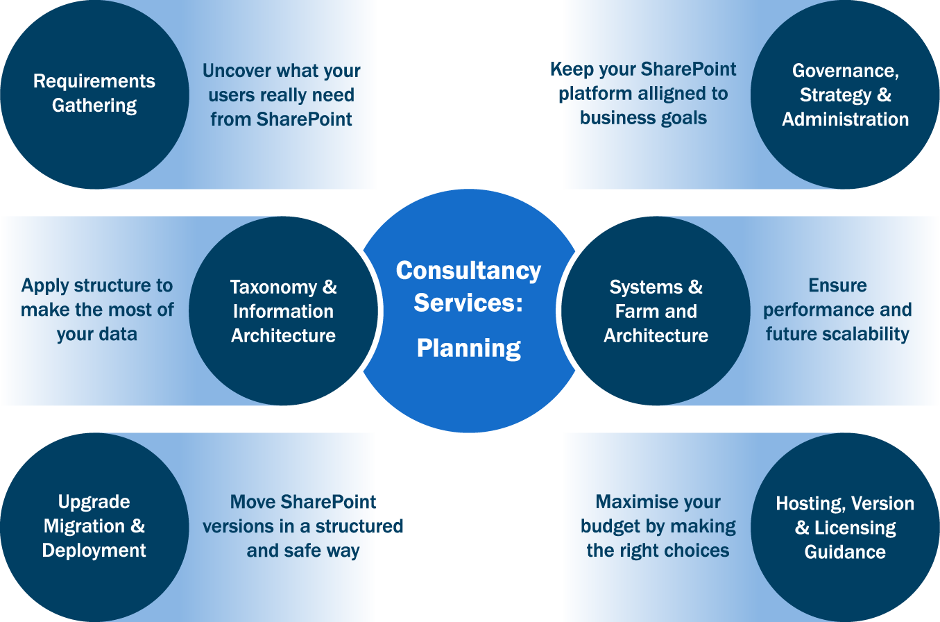 computerworld_courses_sharepoint_implementation