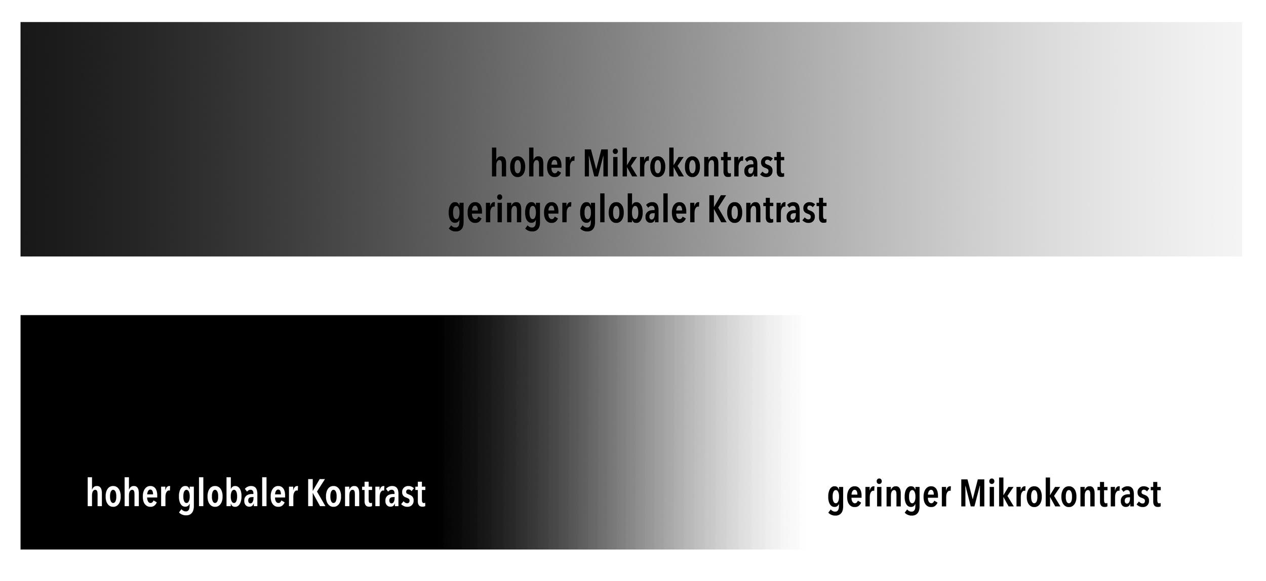 Unterschied zwischen globalem Kontrast und Mikrokontrast. Gilt vom Prinzip her für Farben genauso.Globaler Kontrast und Mikrokontrast schließen sich aber nicht aus und können durchaus gleichzeitig vorhanden sein.