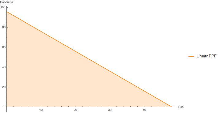 PPF_linear_fig.jpg