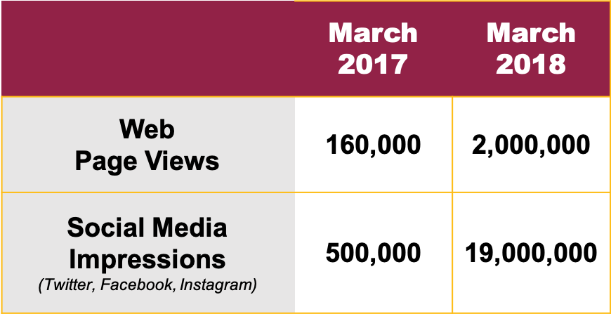 Data reflects Page Views from Ramblers.com. Social impressions combined from Facebook, Twitter & Instagram. All data courtesy Loyola University Chicago Athletics.