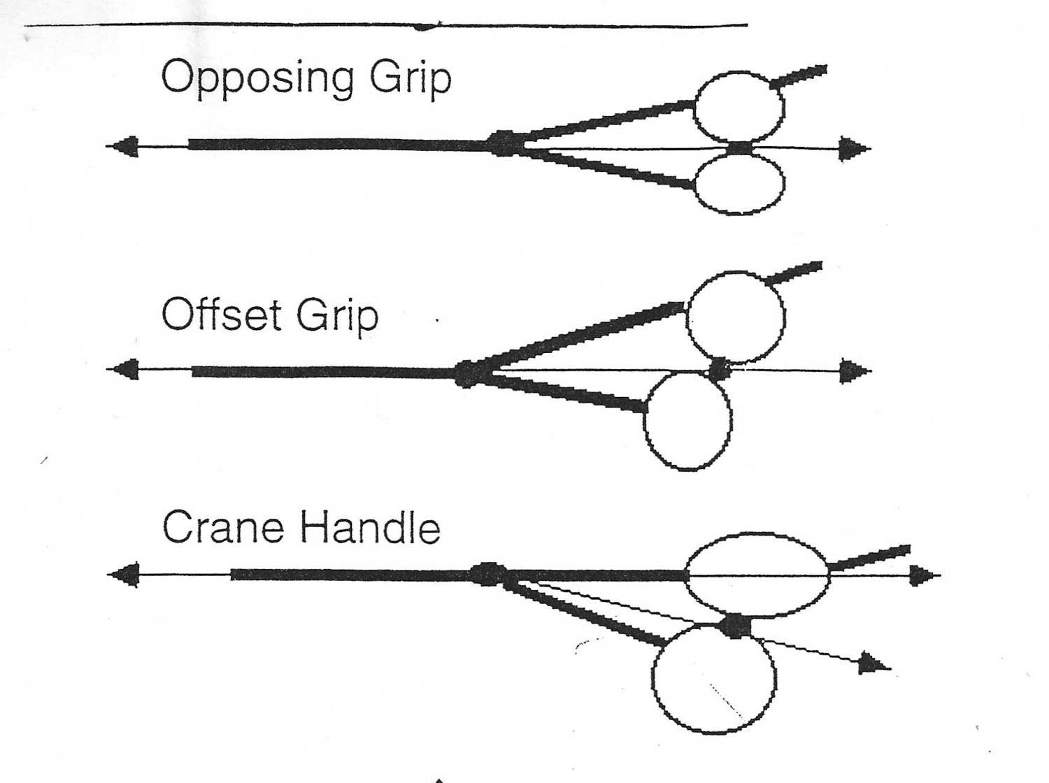 3 Main handle designs of hairdressing shears: Opposing grip, offset grip, and crane handle.
