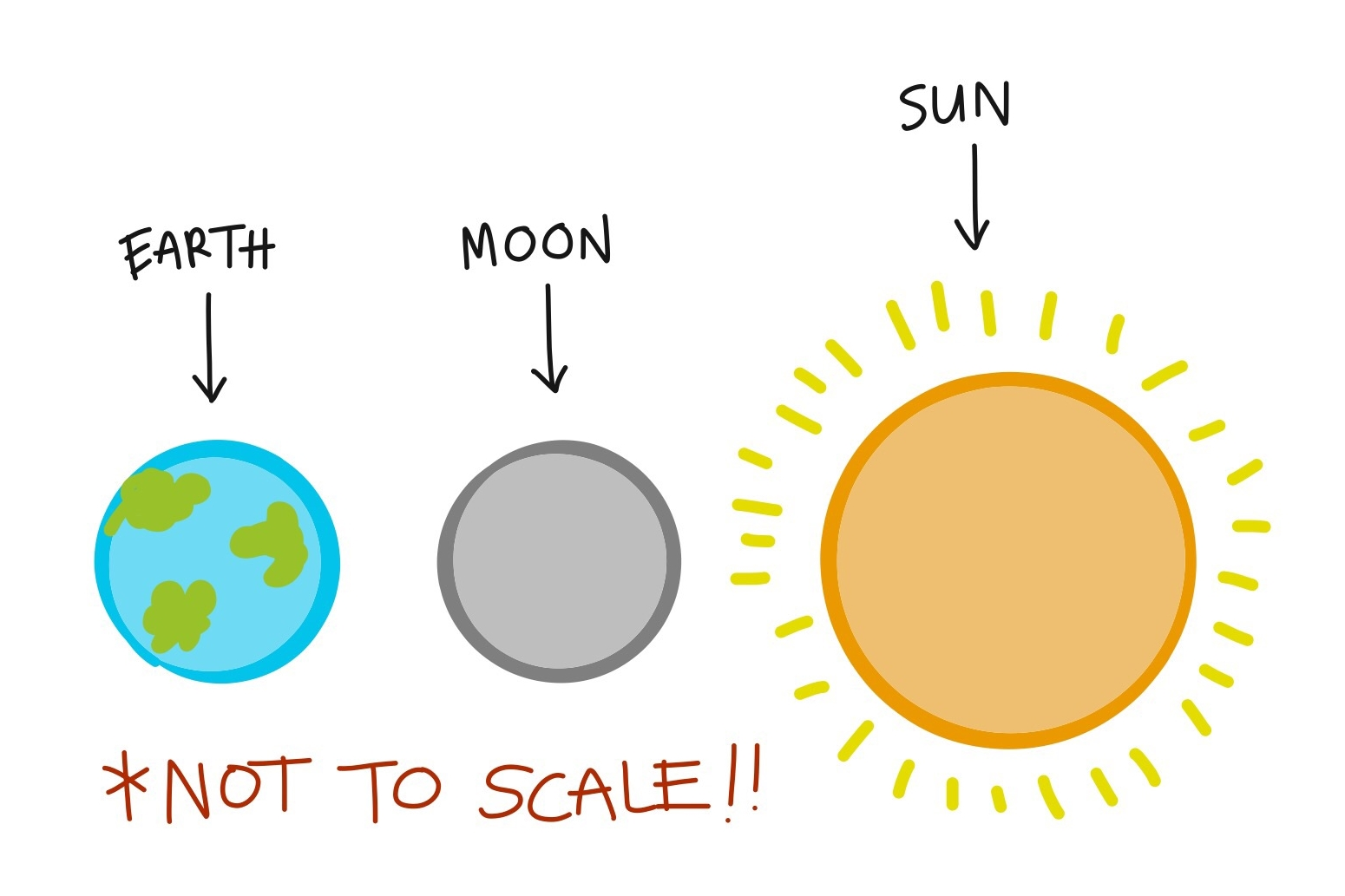 Without the note on scale, someone looking at a drawing of the earth, moon, and sun for the first time could think they're all nearly the same size and VERY close together.