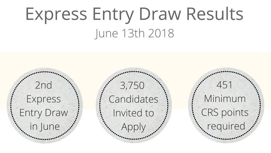 Express Entry Draw Results.png