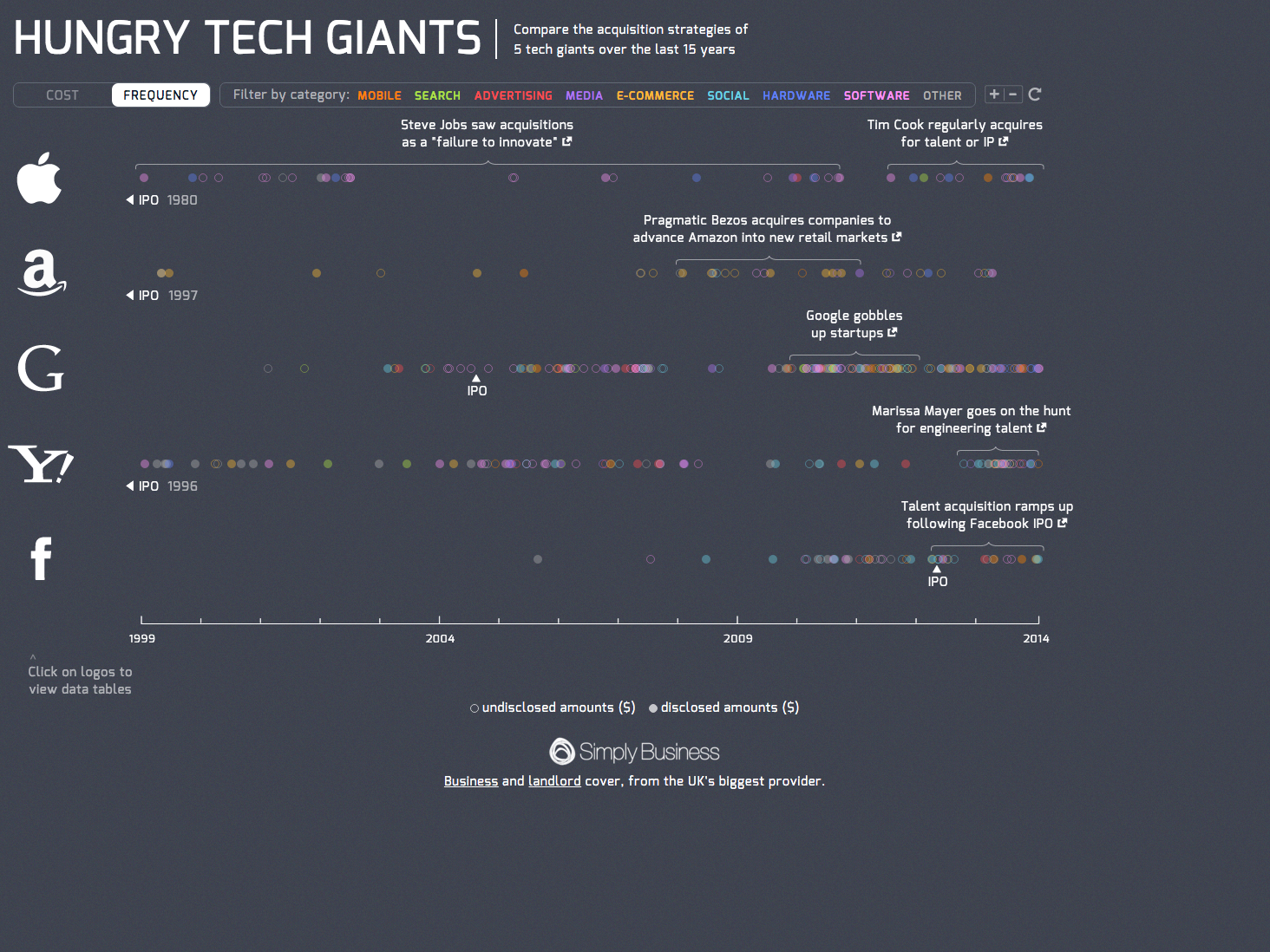 Simply Business Hungry Tech Giants 2.png