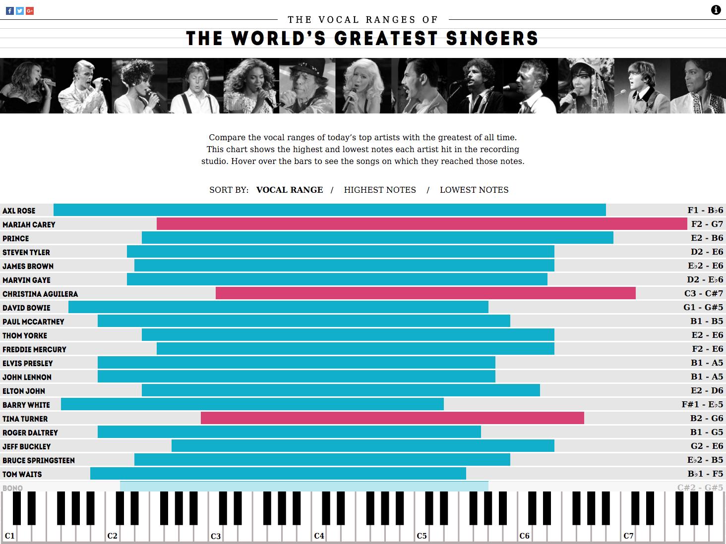 Concert Hotels Vocal Ranges 1.png