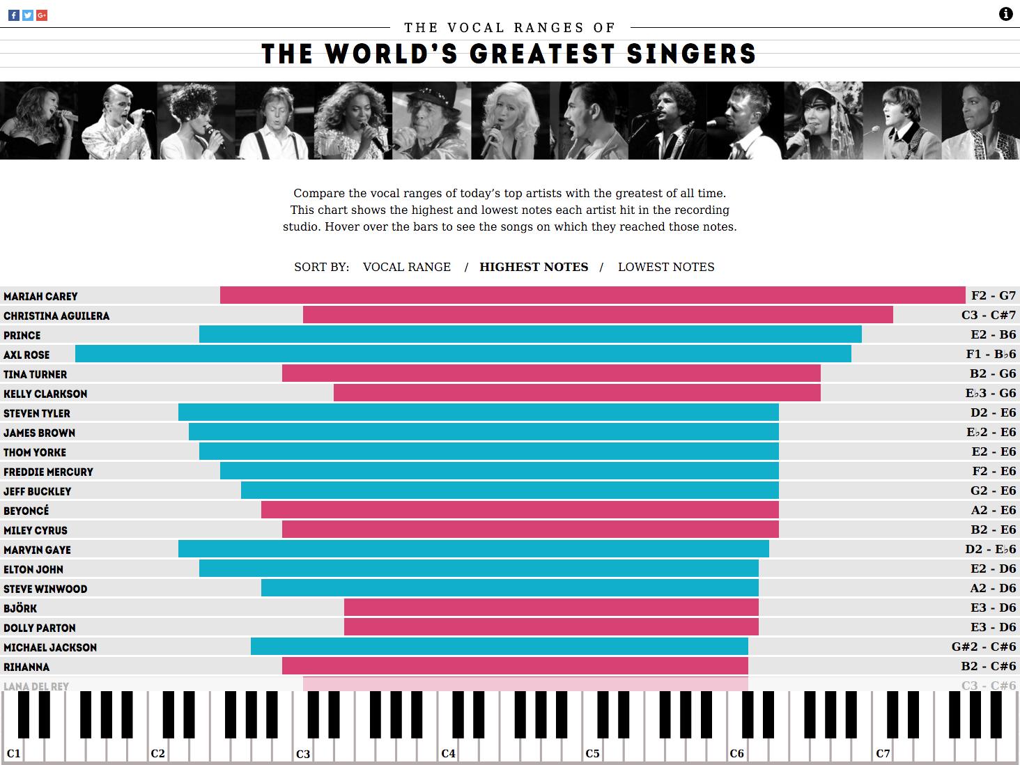 Concert Hotels Vocal Ranges 2.png