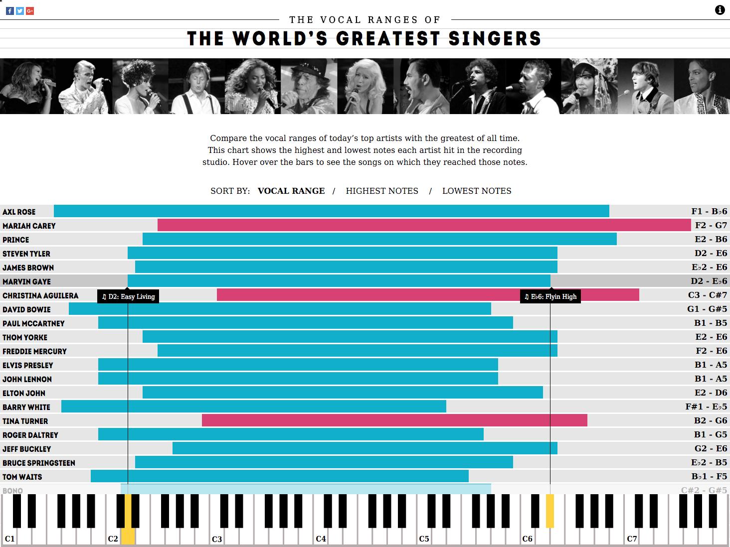 Concert Hotels Vocal Ranges 4.png