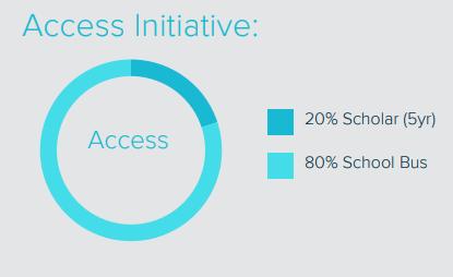 Access Initiative.PNG