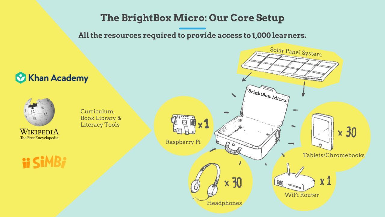 BrightBox Initiative_ March, 2019.jpg