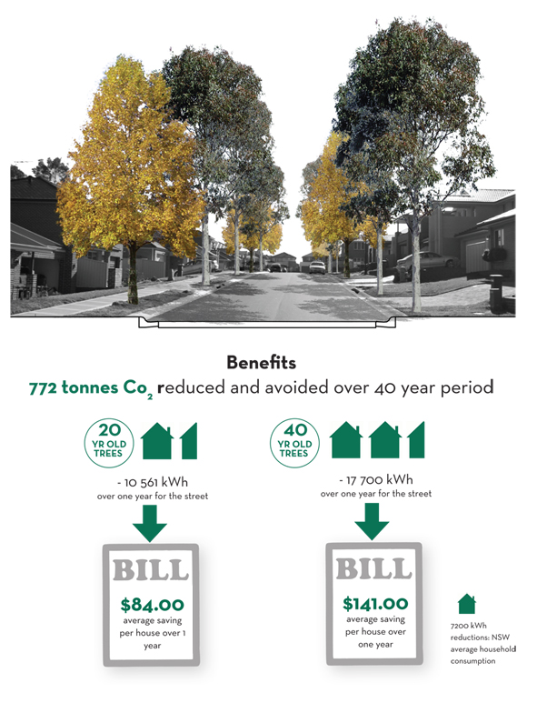 Benefits of the improved streetscape, thanks to the Cool Streets Pilot Project