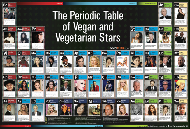 Periodic Table of Vegans.png