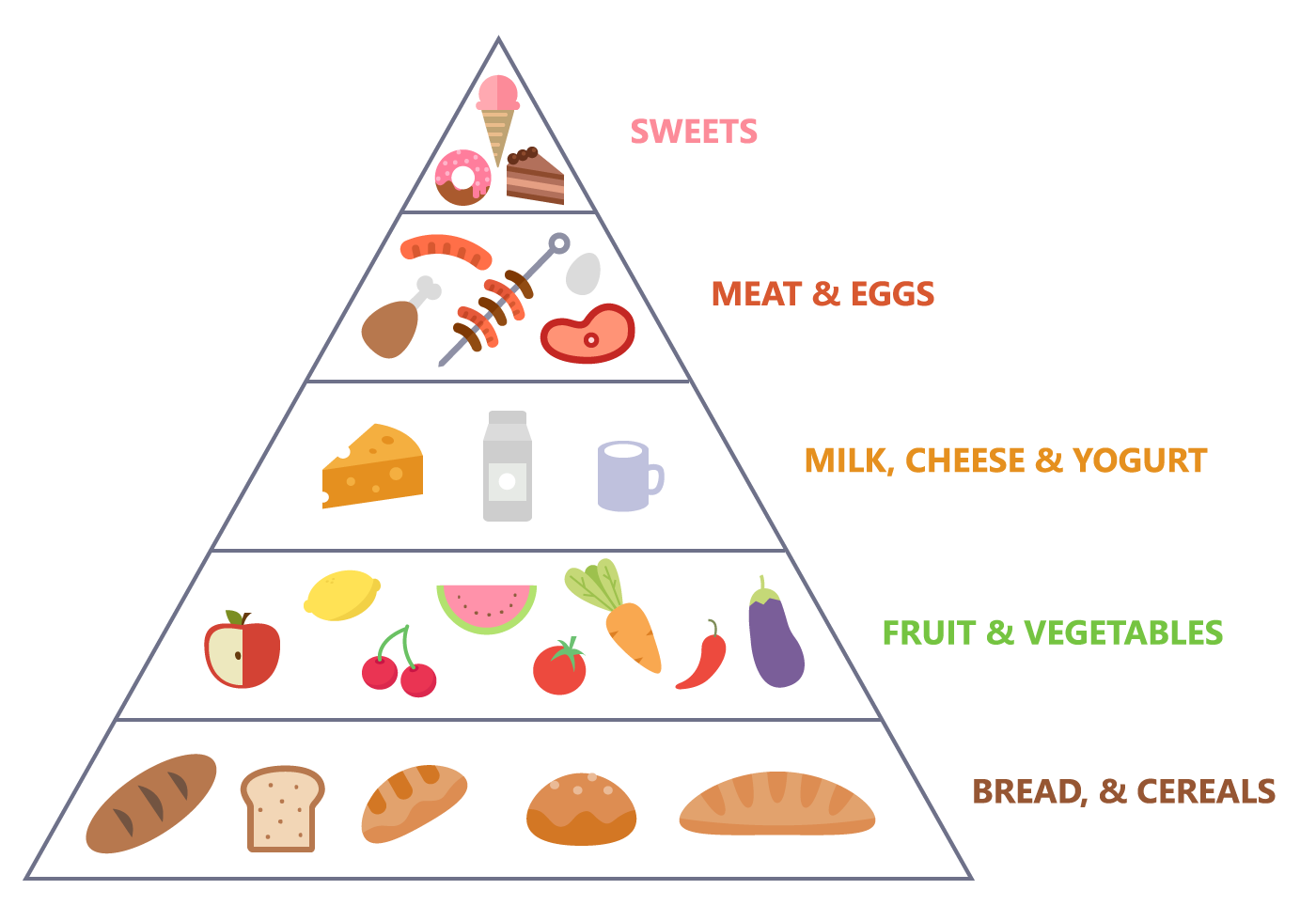 food pyramid.png