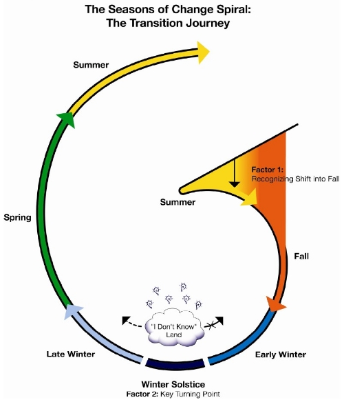 Seasons of Change Spiral.jpg