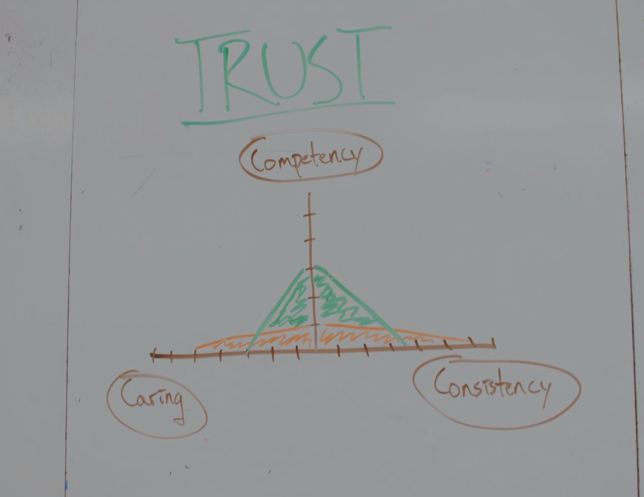 Trust and Coaching - The bigger the triangle, the more trust you have.  Notice that a balanced triangle (green) is bigger than one that is big in one or two areas (orange). You need all three characteristics to build more and more trust.