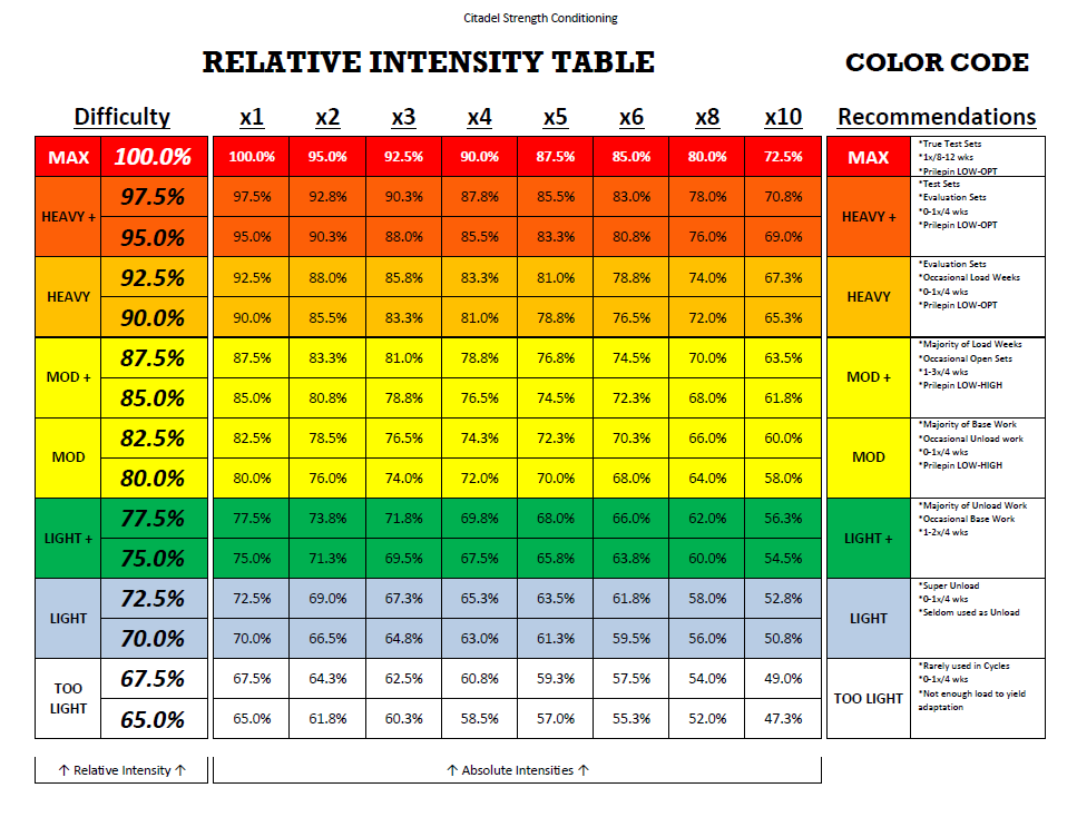 collection-of-solutions-relative-intensity-chart-unique-3-most-important-guidelines-to-program-for-maximum-strength-weightroom-of-relative-intensity-chart.png