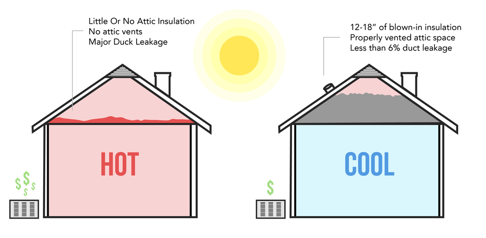 Attic Insulation | Summit Home Remodeling