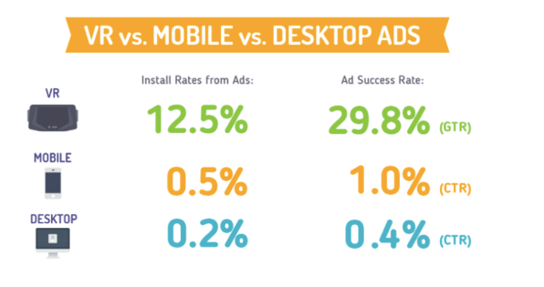 Infographic displaying the higher success rate of ads displayed in VR as opposed to mobile and desktop devices. Image courtesy of Search Engine Journal