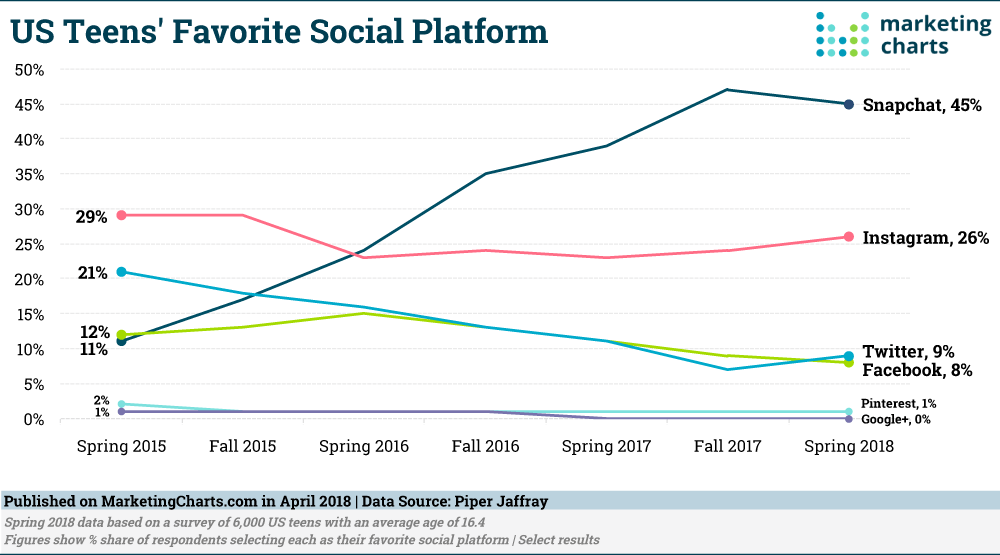 Graph displaying how Snapchat and Instagram are more popular with Gen Z than Twitter, Facebook and Pinterest are