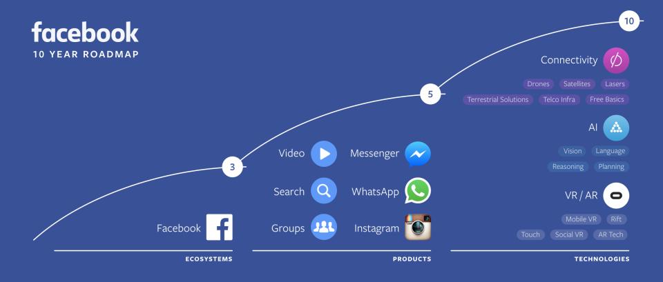 Facebook's 10 Year Roadmap, courtesy of  Facebook Newsroom