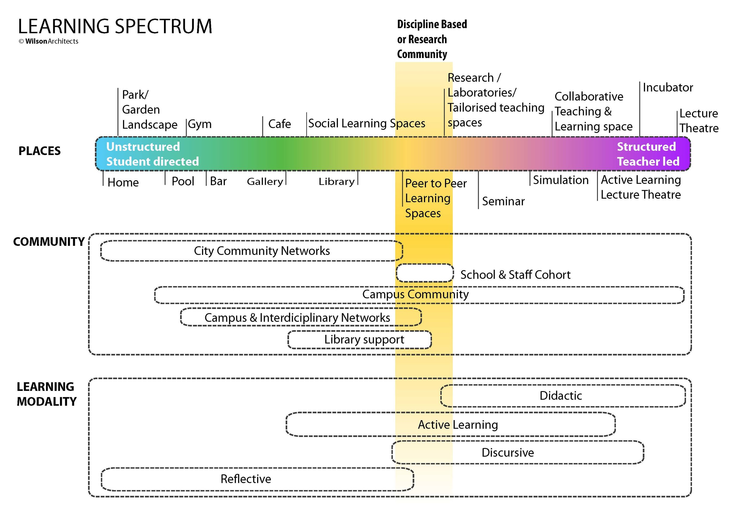 learning places spectrum.jpg