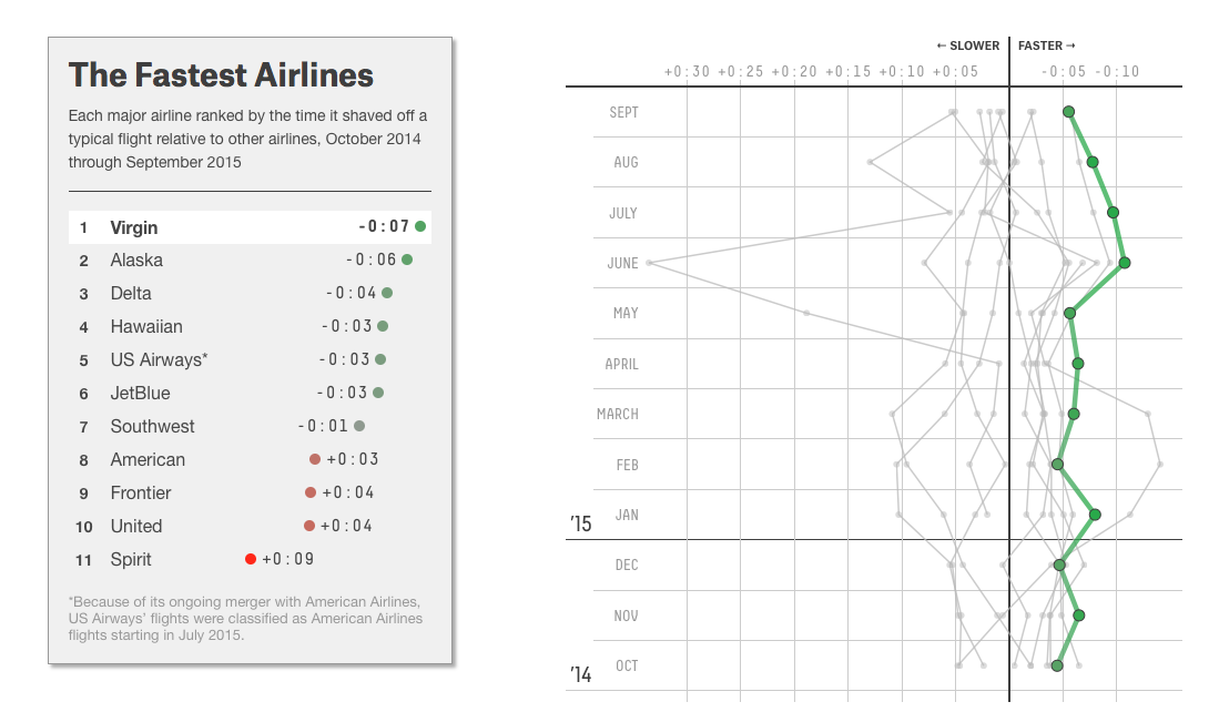 via http://fivethirtyeight.com/features/will-your-holiday-flight-be-on-time/