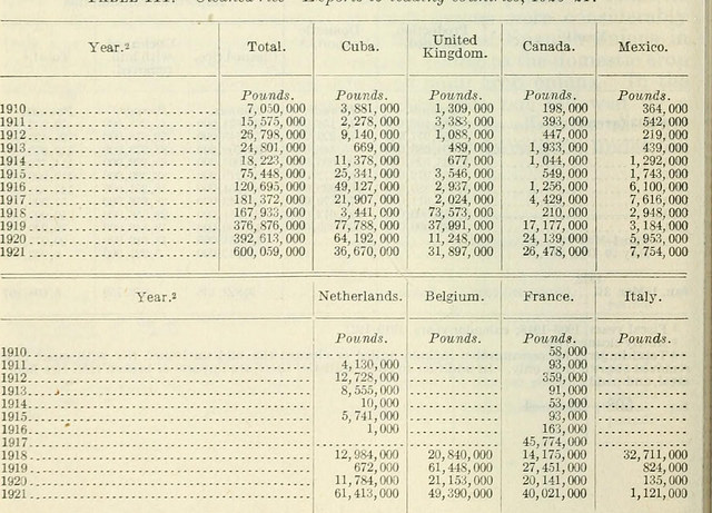 """Image from page 57 of """"Report on the emergency tariff act of May 27, 1921"""" (1922), via  flickr.com"""