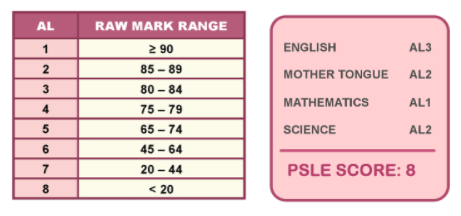 This is the breakdown of the AL grading system. To get the best possible PSLE score, students need to score above 90 marks in all four subjects.