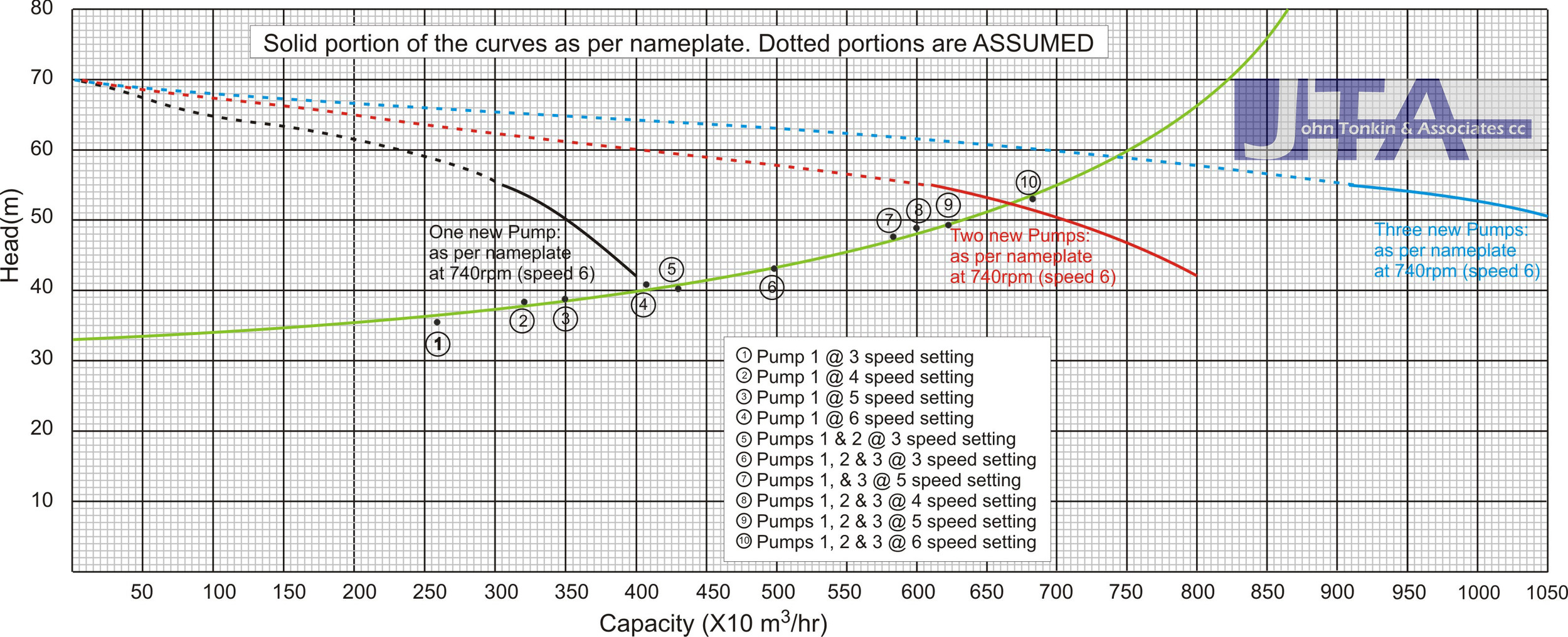 "Solid portions of the pump curves represent ""as new"" pump performance. System curve: actual pipeline head curve. Click anywhere on the diagram for an enlarged version."