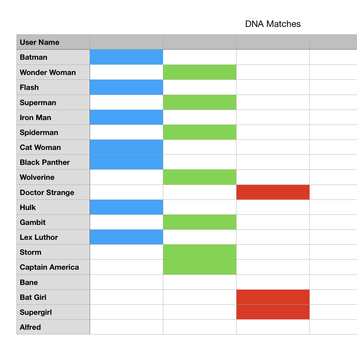 DNA Match List with three cluster groups