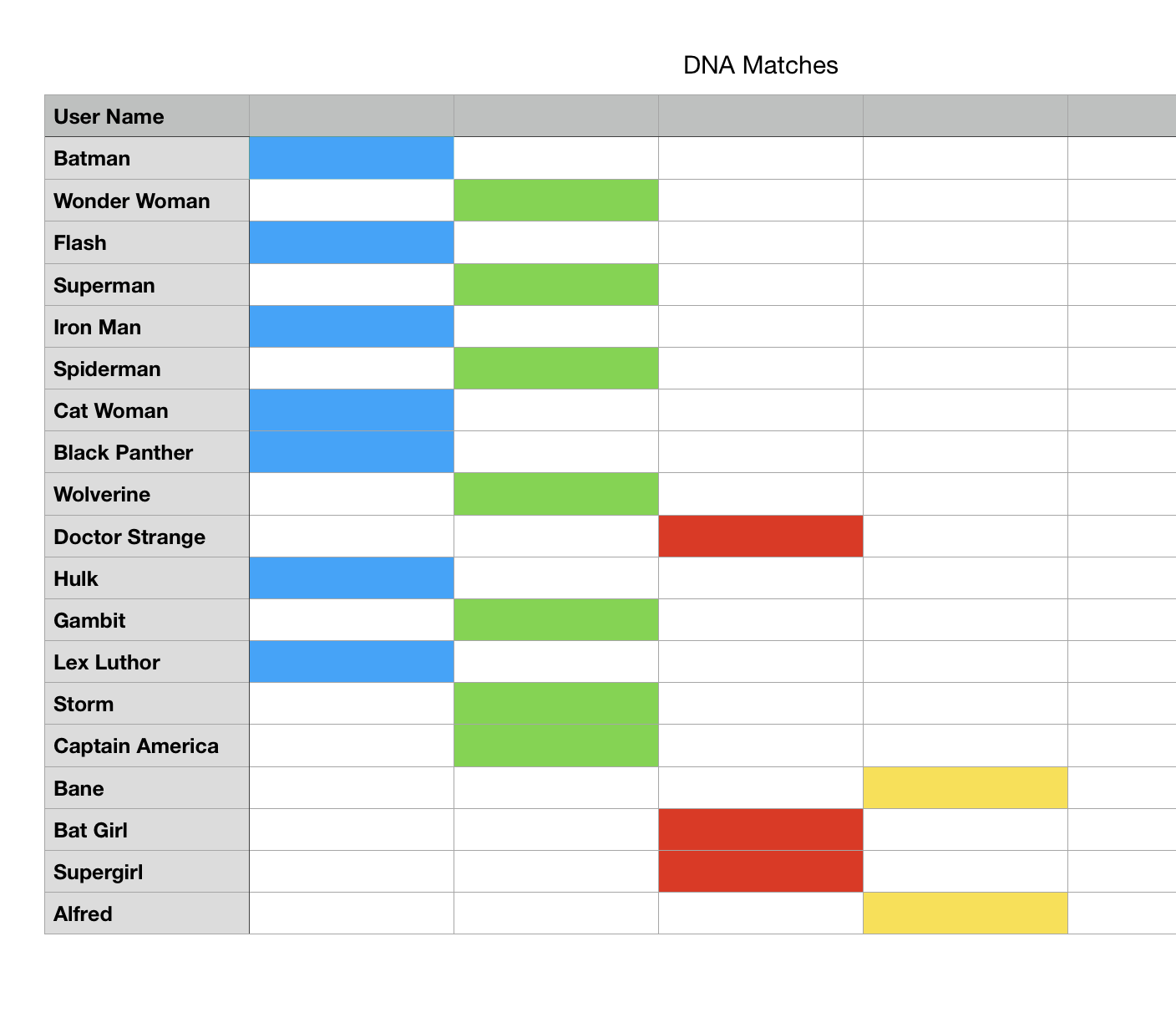 DNA match list with four groups colored in.