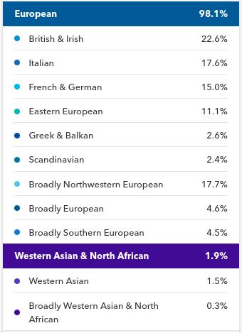 DNA ethnicity estimate spectrum 1.png