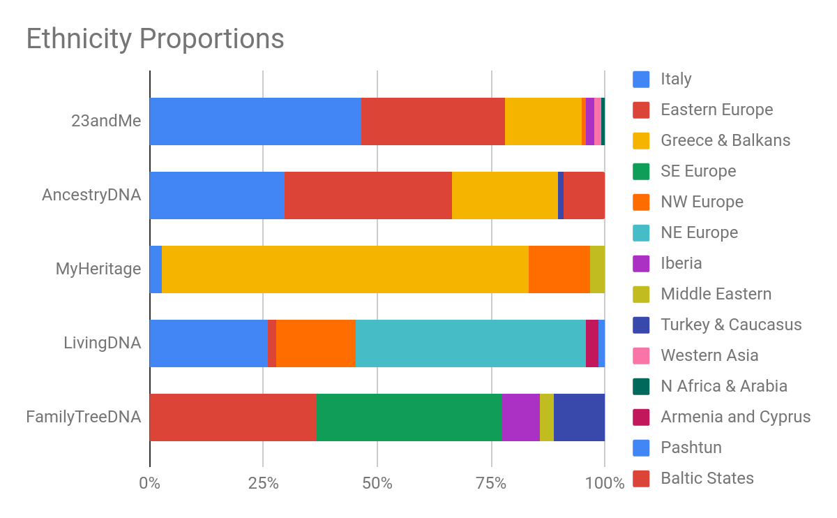 DNA ethnicity estimation Ancestry reference panels populations Jayne 5.png