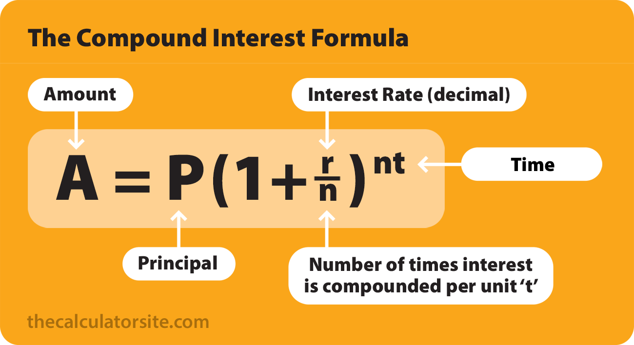 Deterministic system: Calculating compound interest is a sophisticated system with many inputs, but it is also deterministic because with the same input it always produces the same result.