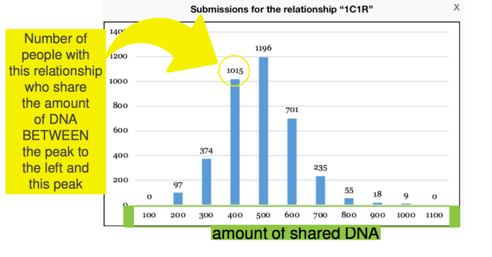 Shared cM Project histogram SCP DNA relationship possibilities.png