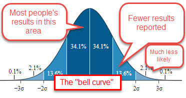 """This graphic has been adapted from """"Normal distribution curve that illustrates standard deviations,"""" by M.W. Toews, based (in concept) on figure by Jeremy Kemp, on 2005-02-09.  Wikimedia Commons image , used under  Creative Commons Attribution 2.5 Generic  license."""