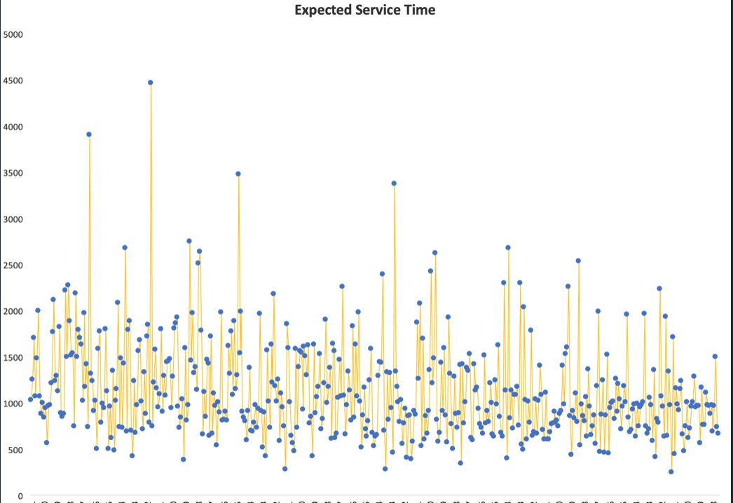 Fig. 3 (Machine-Learned Service Times)