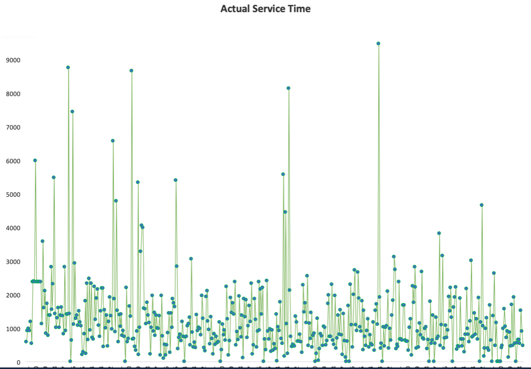 Fig. 2 (Actual Services Times)
