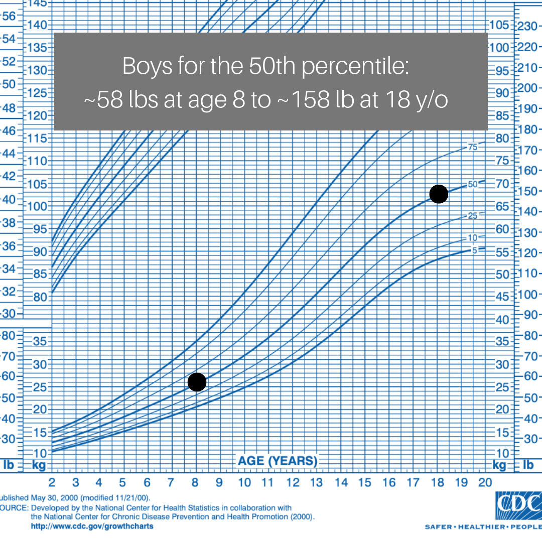 Boy growth chart