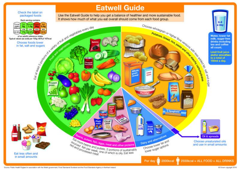 Eatwell_guide_2016_FINAL_MAR-16%20update.jpg