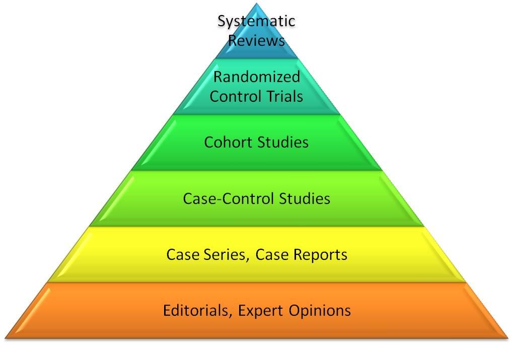 ebm pyramid.jpg
