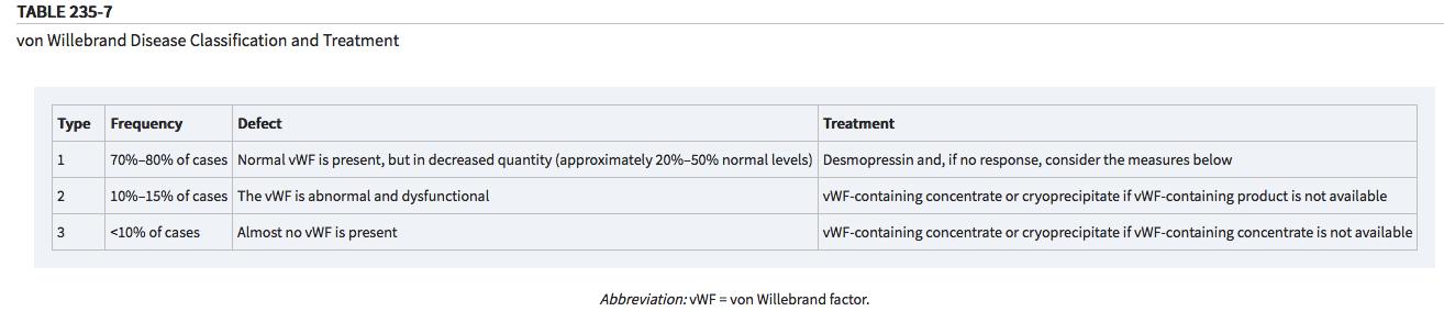 Treat VWD with desmopressin, VWF concentrates, or Cryoprecipitate. (Tintinalli 8th ed.)