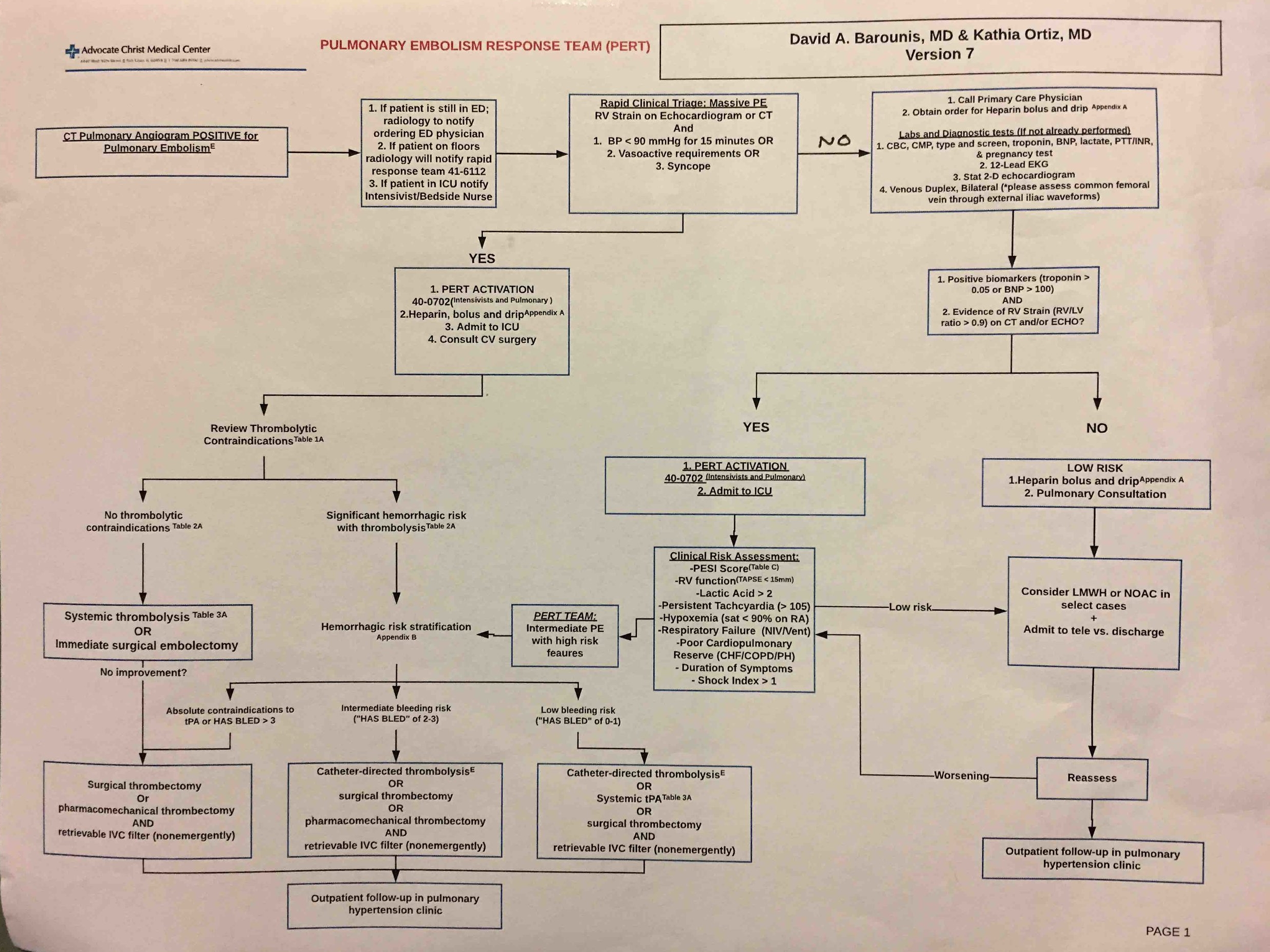 Proposed Management Algorithm for Massive and Sub-massive PE