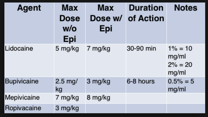 If you get over these doses, toxicity will manifest as either CNS symptoms/signs or Cardiovascular toxicity. Treat toxicity with benzos for seizures, ACLS medications for shock, and intralipid.