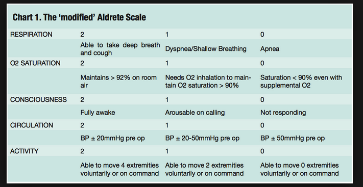 Patient can go home following procedural sedation if they score a 9. Basically, normal mental status, normal vitals, can walk, talk, and cough.