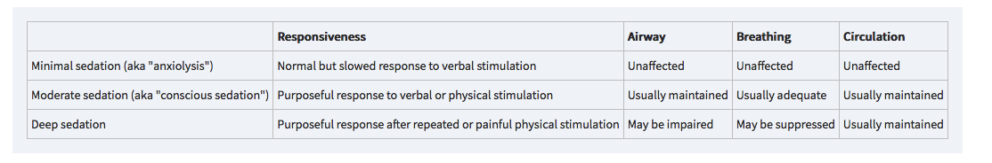 For procedural sedation, we are usually shooting for moderate sedation. Sometimes we need to go to deep sedation for more painful procedures. Ketamine is in a different category altogether which is dissociative sedation. The patient retains blood pressure and airway reflexes with ketamine.