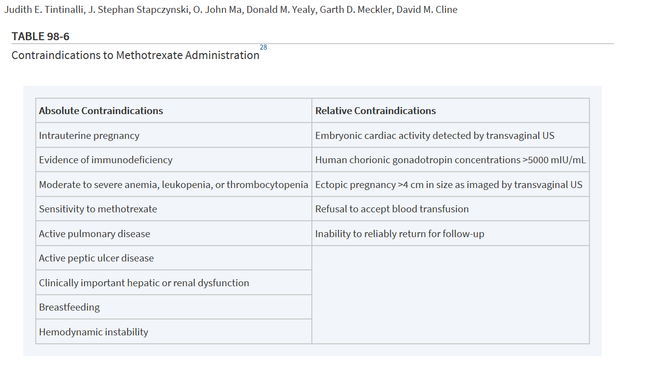 Emergency physicians should be extremely cautious about ordering methotrexate to treat ectopic pregnancy. You need to have very careful consultation with OB-Gyne consultant prior to administration. It may be preferable to defer entirely to OB-Gyne specialist. Harwood comment: The failure rate of methotrexate is 14% with rupture. In the setting of a pelvic ultrasound showing no IUP, the new ACOG Guideline recommends not diagnosing ectopic pregnancy until the level of quantitative beta-hcg is above 3000.