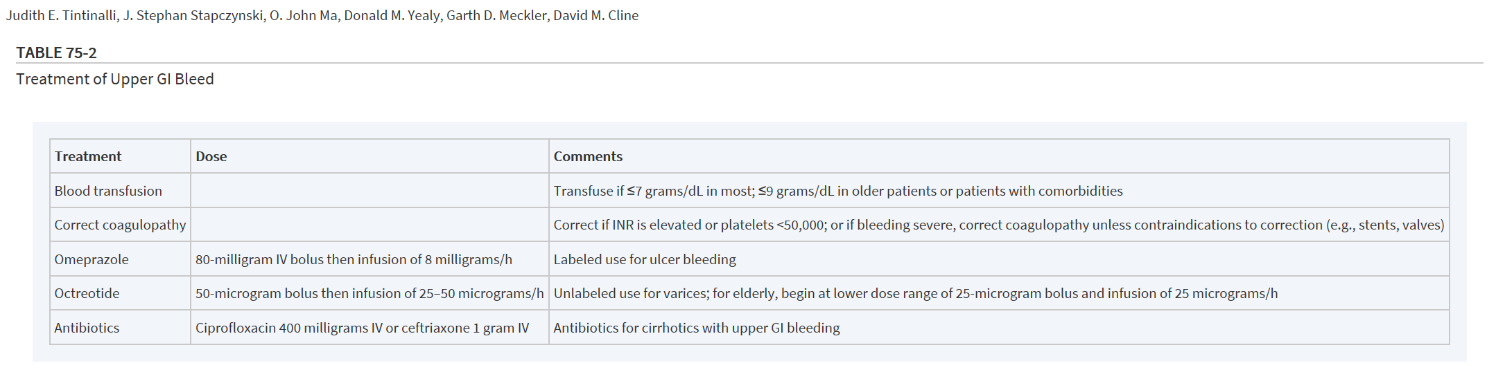 A restrictive transfusion threshold using hemoglobin concentrations of <7 grams/dL in most patients and <9 grams/dL in older patients with comorbidities who are not tolerating the acute anemia is recommended. 5 , 31   Patients with cirrhosis have an impaired immune system and have an increased risk of gut bacterial translocation during an acute bleeding episode. Prophylactic antibiotics (e.g.,  ciprofloxacin  400 milligrams IV or ceftriaxone 1 gram IV) reduce infectious complications, rebleeding, days of hospitalization, mortality from bacterial infections, and all-cause mortality, 42  and should be started as soon as possible. (Tintinalli 8th ed)
