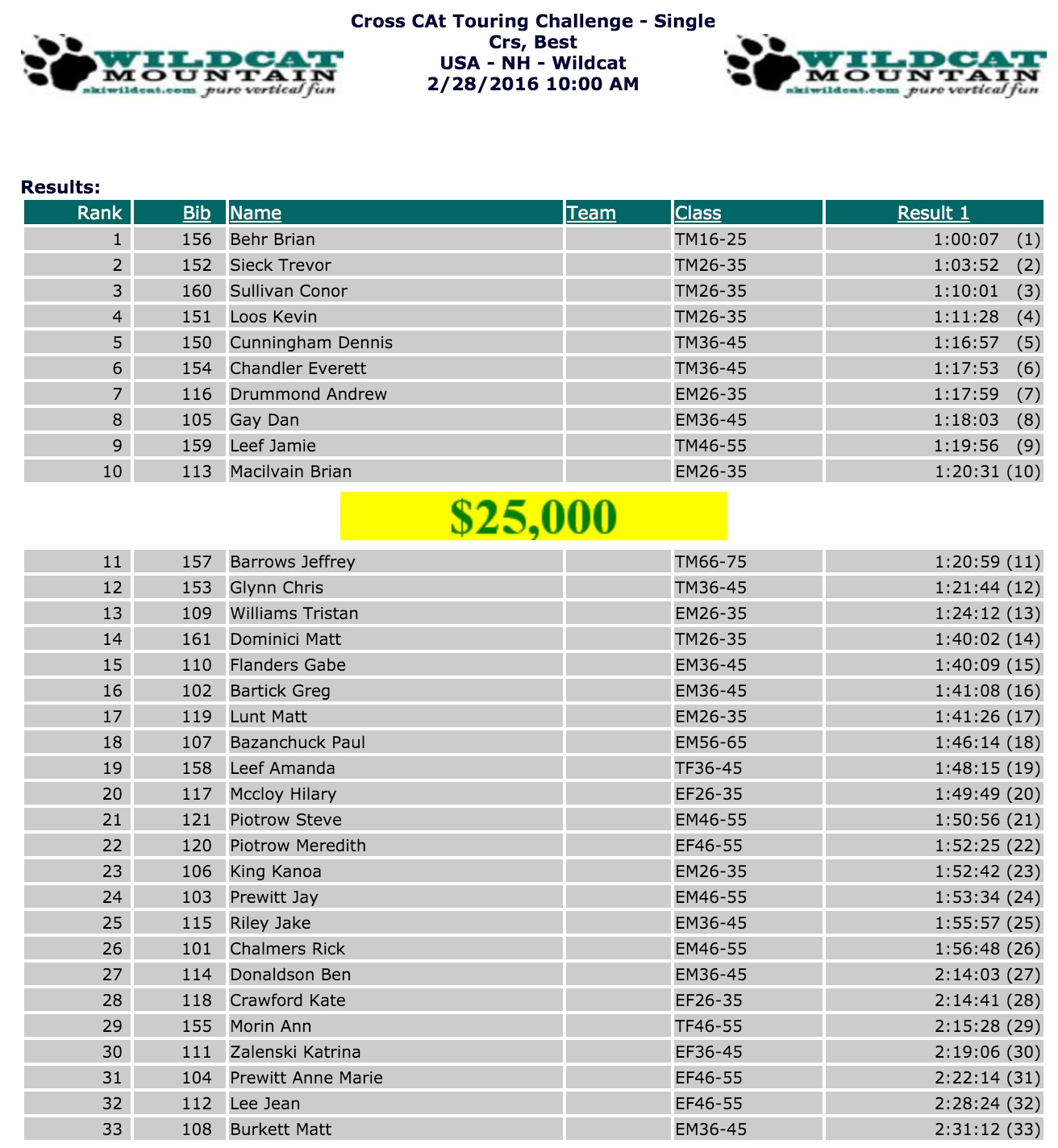 2016 Cross Cat Touring Challenge Results.
