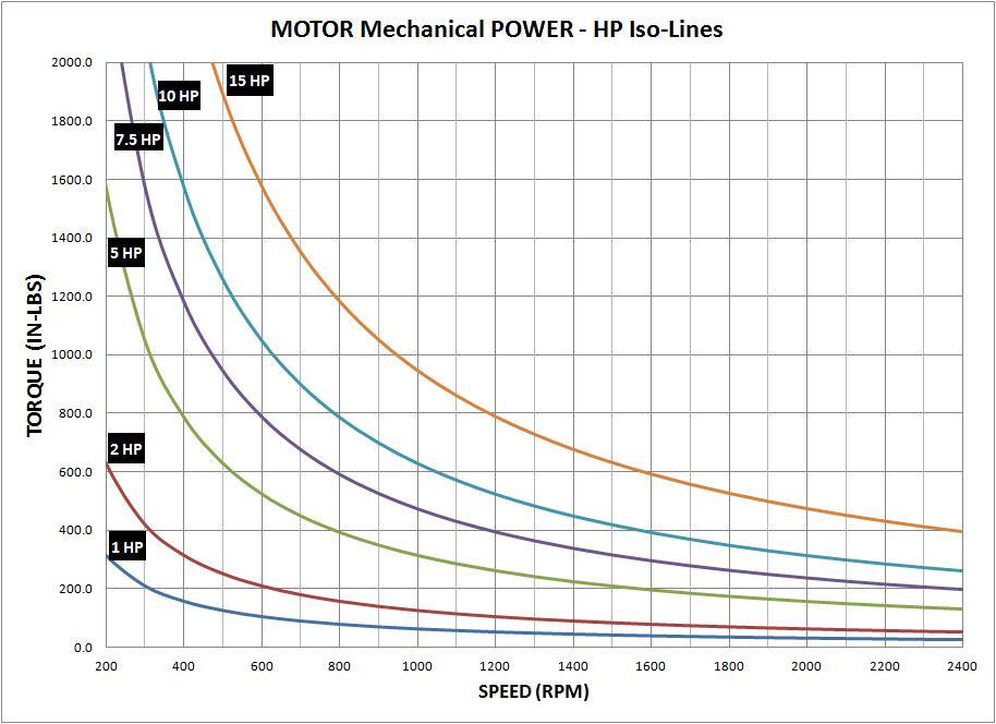 Motor HP vs RPM Graph 1.jpg